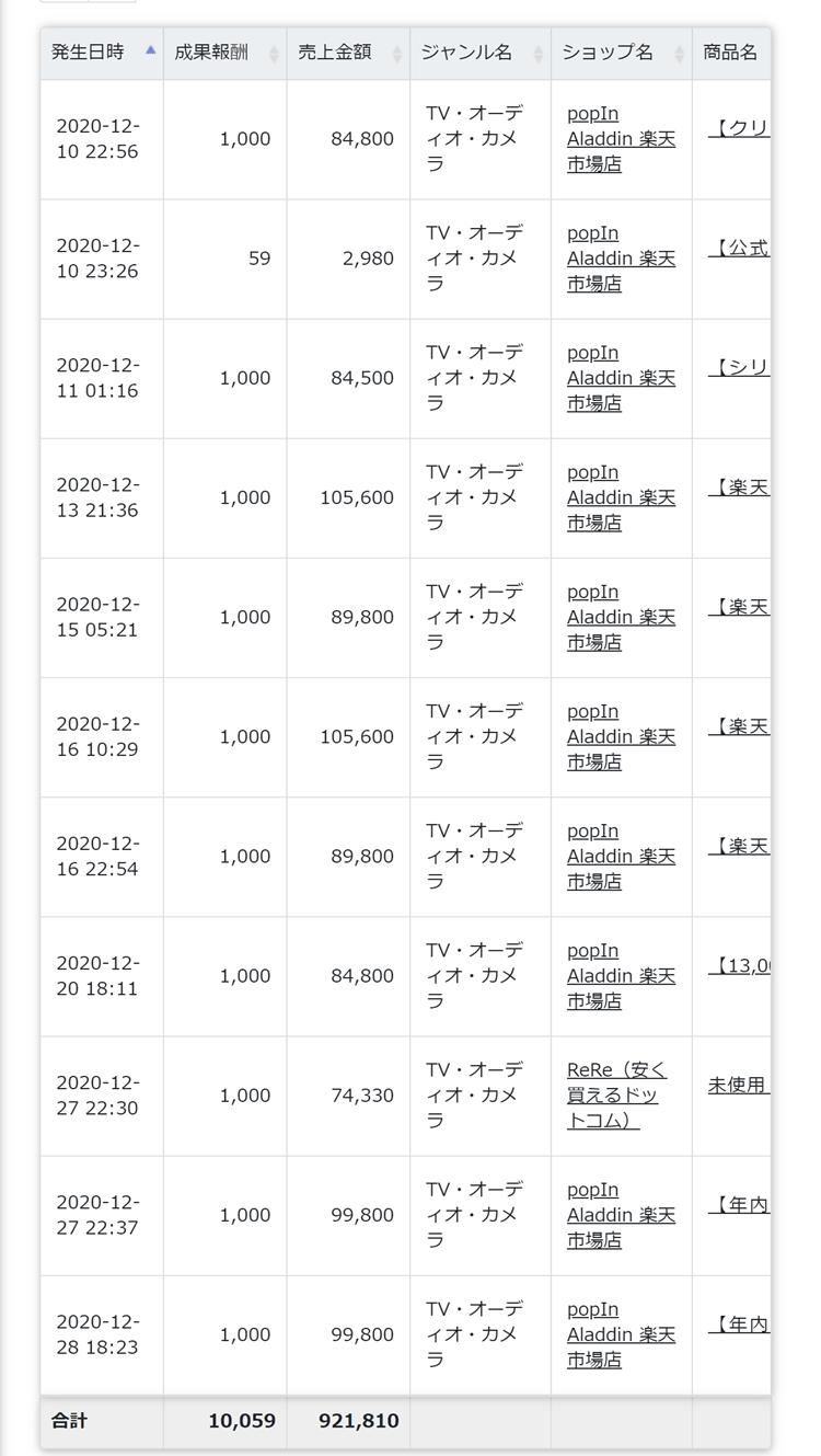 ポップインアラジン12月売上