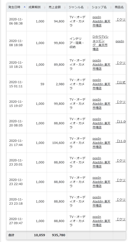 ポップインアラジン11月売上